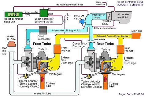 how a turbo works diagram perodua viva tuners how does turbo works