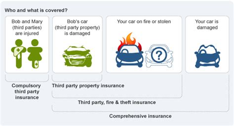 Types Of Auto Insurance by Car Insurance Asic S Moneysmart