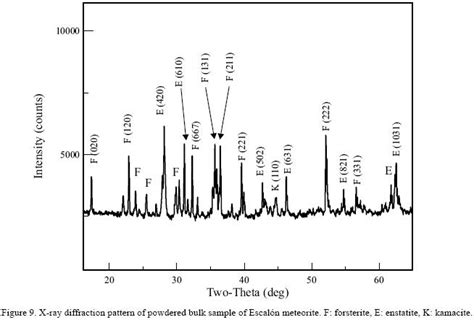 xrd pattern albite petrograf 237 a y qu 237 mica mineral del meteorito escal 243 n una