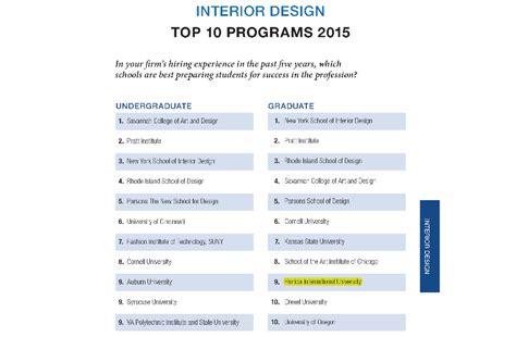 interior design ranking department of interior architecture