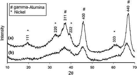 xrd pattern alumina evaluation of a tubular nano composite ceramic membrane