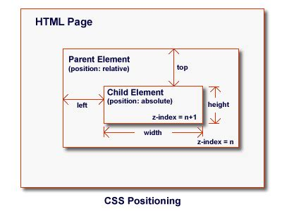 div relative position html fix the position of a div inside stack overflow