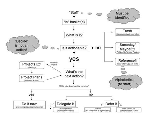 david allen getting things done flowchart 70 best images about process design on