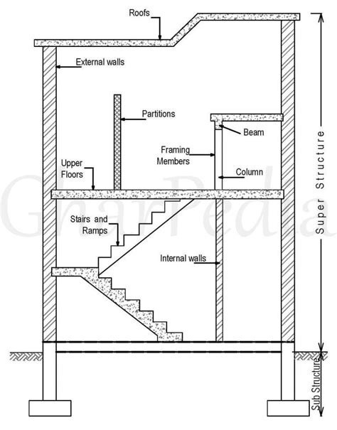 structural section structural engineer archives gharpedia com