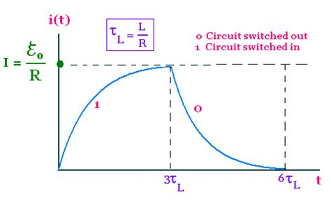graph of inductor graph of inductor charging 28 images lessons in electric circuits volume i dc chapter 16