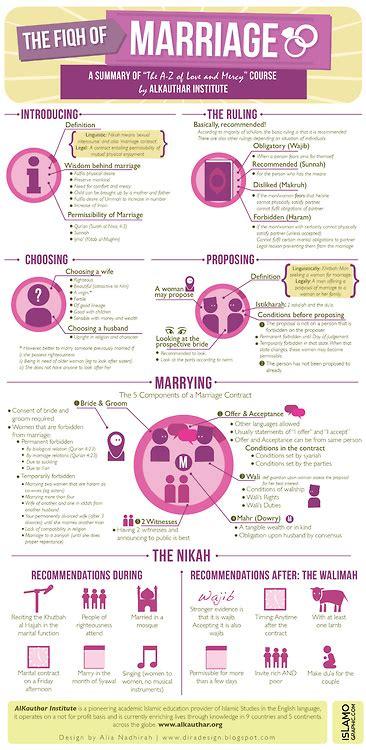 Dusunnah marriage