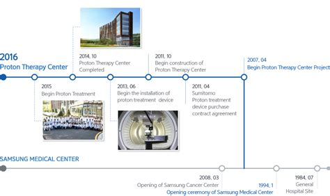 history of proton therapy history introduction samsung proton therapy center