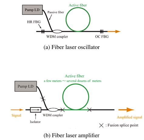diode laser application chapter 5 application of laser diode laser diode selection