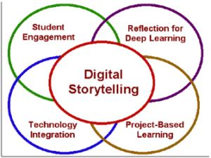 storytelling in the of the digital narrative studies in gaming books research on digital storytelling summary of studies from