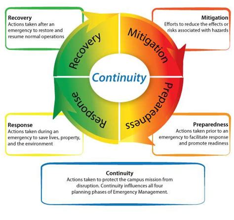 emergency management planning cycle what is emergency management grand traverse county mi