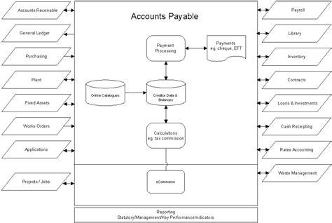 accounts payable process flowchart accounts payable receivable general ledger inventory time