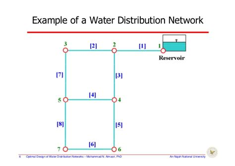 layout of distribution network simulation of water distribution networks the use of epanet