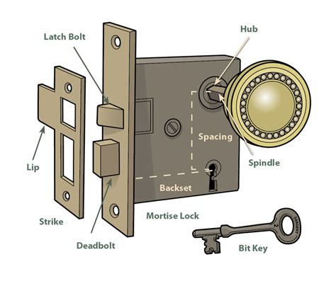 how to repair a doorknob house house