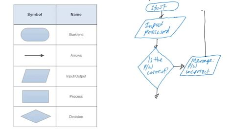 flowchart input input and output and iteration flowchart