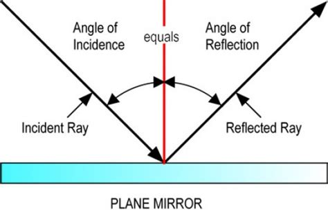 diagram of reflection of light reflection and refraction of light it s applications
