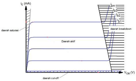 bagaimana transistor berfungsi sebagai saklar bagaimana cara kerja transistor sebagai saklar 28 images penggunaan transistor sebagai