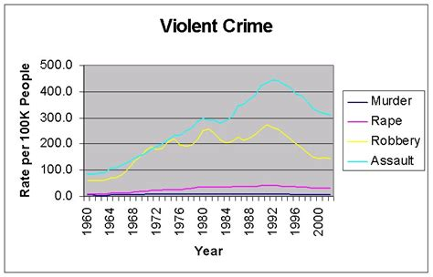 violent crime rates by year graph nationstates view topic the death penalty