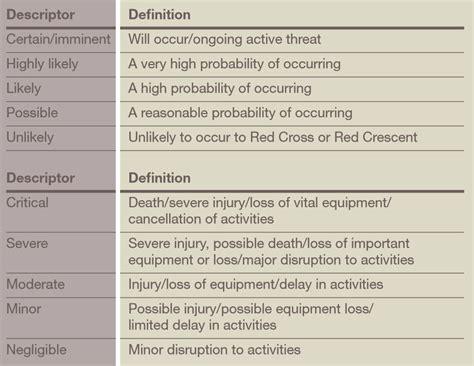 risk description template i context and risk assessment safer access