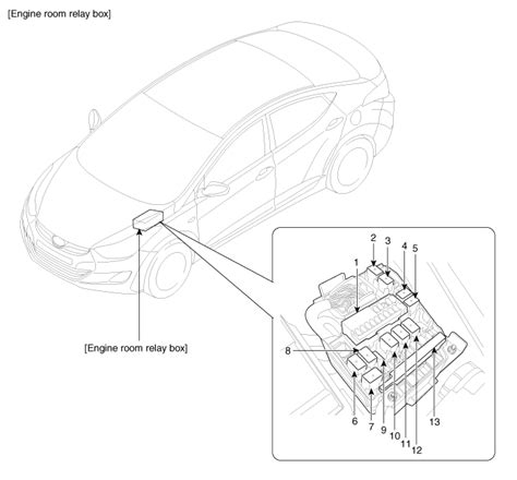hyundai elantra components  components location fuses  relays body electrical system