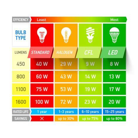 conversione candele lumen lumen versus watt wat is het verschil led gent
