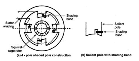 induction motor quora how does the shaded pole induction motor work quora