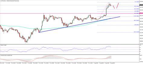 bitcoin usd price bitcoin price weekly analysis btc usd eyes 3500 newsbtc