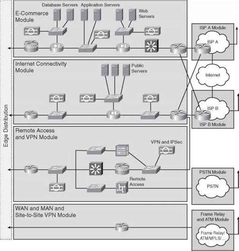 network design expert enterprise edge modules network design cisco certified