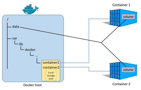 tutorial docker volumes docker how to use it in a practical way part 3