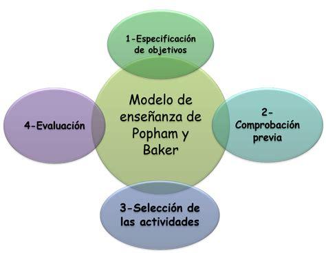 Modelo Curricular Popham dise 241 o curricular modelo de popham y baker
