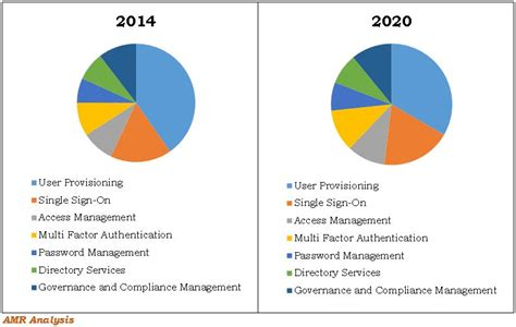 Marked Identity cloud identity access management market iam market size