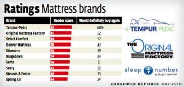 consumer reports mattresses our time shopping for a mattress what we learned