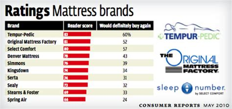 top mattress reviews best mattress consumer reports html