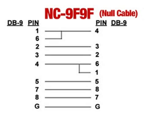pin layout null modem cable null modem serial cable db9f programms logistics60 s diary