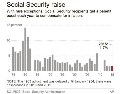 Search By Ss Search Results For Raise In Social Security Benefits In 2016new Benefit In 2016 Foe