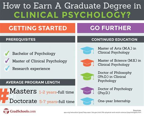 2018 clinical psychology graduate programs and degrees in
