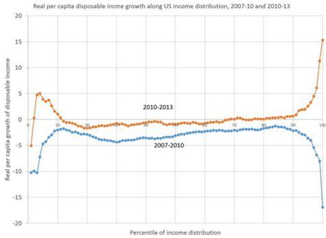 slope xan disposable income change remake