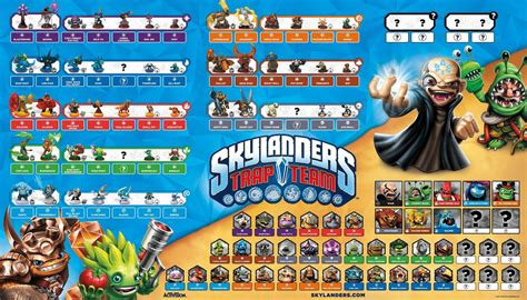Skylanders Trap Team skylanders trap team poster up and analysis skylanders character list