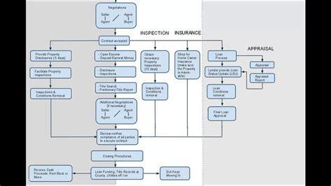 real estate sales process flowchart real estate transaction process flowchart