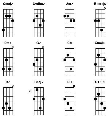 chord jazz guitar tutorial twelve essential jazz mandolin chords