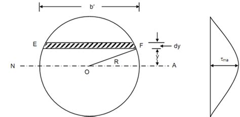 circular cross section what is difference between shear stress and torsional
