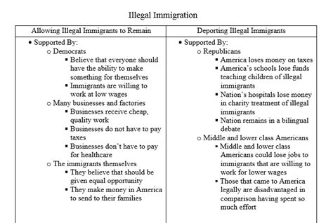 Illegal Immigration Persuasive Essay by Visual Map On Illegal Immigration Egor S