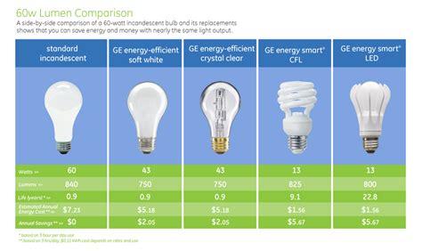 How Many Lumens Is A 60 Watt Light Bulb 7 best images of led comparison chart led light bulb comparison chart 60 watt light bulb
