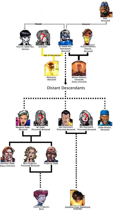illuminati family tree apocalyptic bloodlines uncannyxmen net