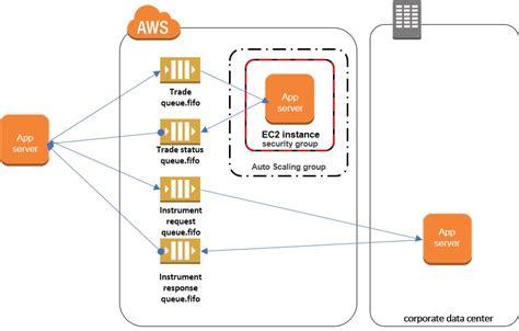amazon queue using python and amazon sqs fifo queues to preserve