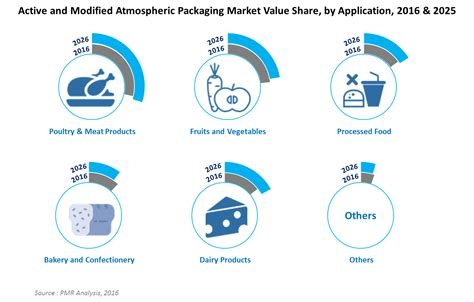 Modified Atmosphere Packaging Images by Active And Modified Atmospheric Packaging Market Global