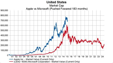 apple stock price apple inc aapl may be on the cusp for a big decline