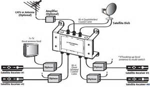 satellite signal distribution using 3 215 4 multi switch cable and wiring diagram circuit wiring