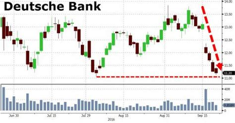 chart deutsche bank quot deutsche bank may ultimately need a state bailout