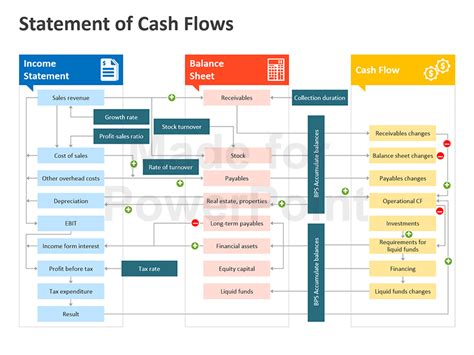 financial flow template statement of flows editable ppt slides