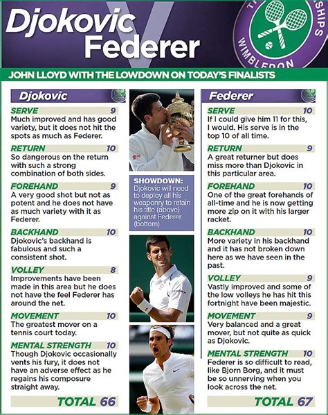 How Much Money Do You Win At Wimbledon - novak djokovic can t win wimbledon 2015 final if roger federer continues to serve as